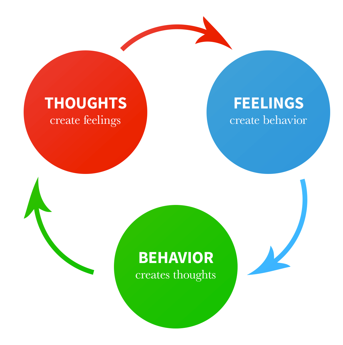 What Is Cognitive Behavioral Therapy? – April Moran, LCSW-C